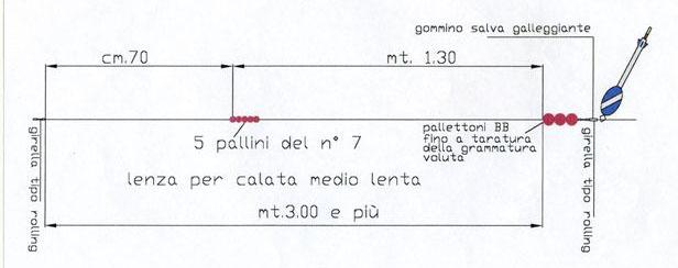 Problema con galleggiante scorrevole pesca col for Un mezzo galleggiante